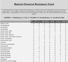 Gasket Chemical Compatibility Chart Material Chemical Resistance Genesis Rubber Inc