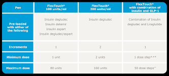 Insulin Pen Chart Dosing Treatment Combinations