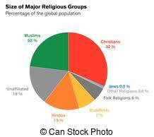 Brazil Religion Pie Chart Sizes Of Major Religious Groups World Religions Bar Chart