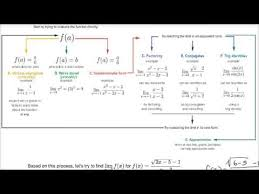 Factoring Flow Chart With Examples Example Exercise Using Limit Flow Chart Youtube