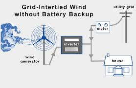 grid tie solar power systems resources center grid tie system wind power