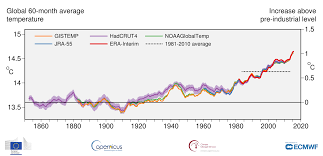 Increase In Global Warming Chart Last Four Years Have Been The Warmest On Record And Co2
