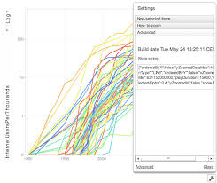 Setting The Initial View Of A Motion Chart In R R Bloggers