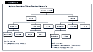 Hierarchy Chart Of Real Numbers 2006 Conditions And Performance Policy Federal Highway