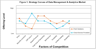 Four Actions Framework What Is Your Value Curve Cloudera Blog