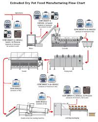 Process Flow Diagram Explanation Catalogue Of Schemas