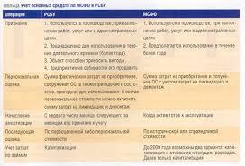 Учет основных средств по мсфо реферат База фотографий Скачиваний 0 рефераты по бухгалтерскому учету и аудиту