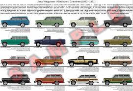 Jeep Wagoneer Evolution Model Chart Poster Jeep Wagoneer