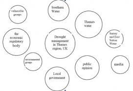 Venn Diagram Information Venn Diagrams Sswm Find Tools For Sustainable Sanitation And