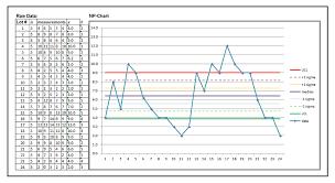 Lean Six Sigma Control Chart Statistical Process Control Charts Process Variation