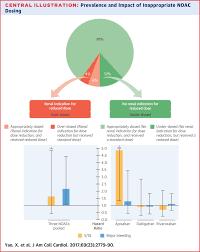 Non Vitamin K Antagonist Oral Anticoagulant Dosing In