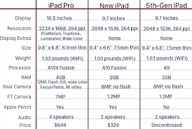 New Sixth Generation Ipad Vs 10 5 Inch Ipad Pro Macrumors