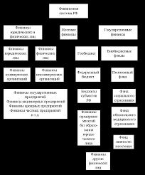 Структуры финансовой системы и органы управления финансовой  Финансовая система Российской Федерации