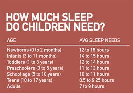 How Much Sleep Does My Child Need Chart Parenting Bedtime Battles How Much Sleep Do Kids Need A