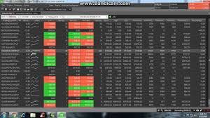 Intraday Charting Software Zerodha Pi How To Open Intraday Charts In Zerodha Pi