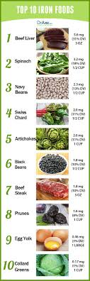 Iron Rich Foods List Examples And Forms Printable For