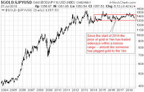 Have The Chinese Pegged The Gold Price Seeking Alpha