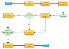 Creative Flow Chart Flowchart Ideas Creative Flowchart Topics With Editable