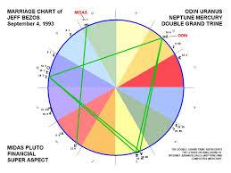 Jeff Bezos Marriage Chart