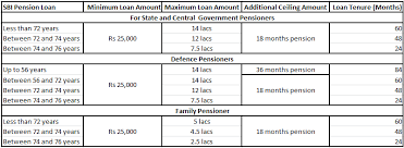 Sbi Car Loan Rate Of Interest Chart Sbi Pension Loan Loan For Pensioners Emi Calculator