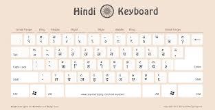 5 Free Hindi Keyboard To Download