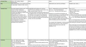 Theology Charts Explanatory Chart Of Covenant Theology Humble Theology