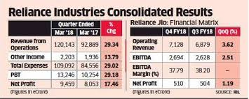 Ril Share Price Chart Reliance Jio Reliance Jio Adds Lustre To Reliance Stock