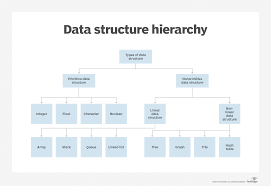 Structural Design Definition Fashion What Is Data Structure Definition From Whatis Com