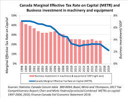The Most Important Charts To Watch In 2019 Macleans Ca