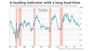 Historical Yield Curve Chart This Proven Recession Predictor Is Close To Sounding An