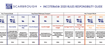 Incoterms Wall Chart Download Incoterms 2020 Chart Of Responsibility Download Pdf