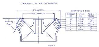 Jet Impeller Chart Outlaw Eagle Manufacturing View Topic Impeller Selection