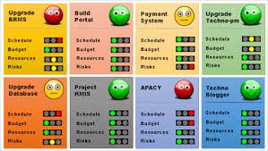 Simple Project Portfolio Management Dashboard Project