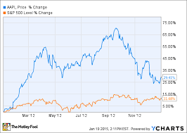 Apple Inc Will Investors Party Like Its 2012 The