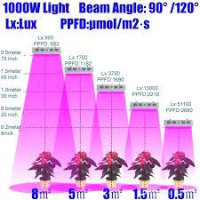 Led Light Spectrum Fakesartorialist Com