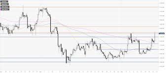 Gold Rate Chart Last One Month Gold Price Analysis Xau Usd Trading At One Month Highs