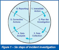Six Steps For Successful Incident Investigation Risktec