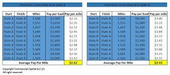 Sc High Mileage Chart 2017 Trucking Company Revenue Rates Per Mile