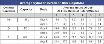 E Tank Oxygen Duration Chart Oxygen Therapy St Johns Horizonaire Medical Oxygen Services