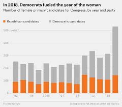 At Least 123 Women Will Be In The Next Congress Just 19 Are