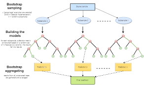 Random Decision Forest In Reinforcement Learning Mql5 Articles