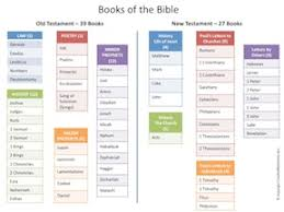 Creative Bible Tidbits Issue 007 A Bible Overview
