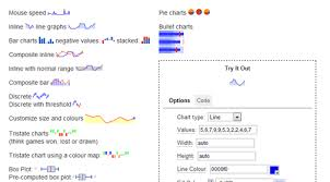 Jquery Sparklines Is A Jquery Plugin Which Generates