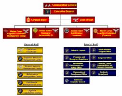 New Home Depot Organizational Structure