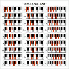 Piano Chord Finger Chart Printable Piano Chord Chart Pdf Cycling Studio