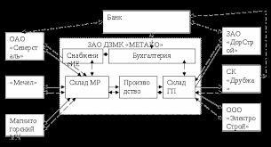 Отчет по производственной практике на примере завода  Материальный поток