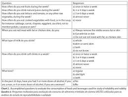 Validity And Reliability Of Foods And Beverages Intake