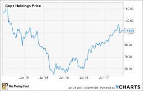 Copa Holdings Comeback In 1 Chart The Motley Fool