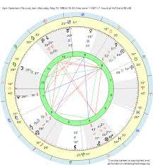 Birth Chart Kym Cassiman Taurus Zodiac Sign Astrology