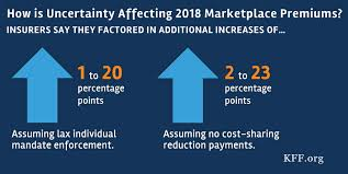 an early look at 2018 premium changes and insurer partition on aca exchanges the henry j kaiser family foundation